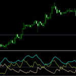 ADX Indicator - Average Directional Index