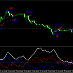 ADX Non Repainting Trading System