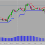1 Hour Trading System with Average True Range and Commodity Channel Index