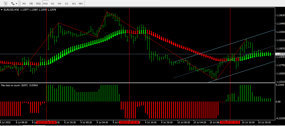 Forex Trading Strategy Using Heiken Ashi, Auto-channel and Hist Indicators